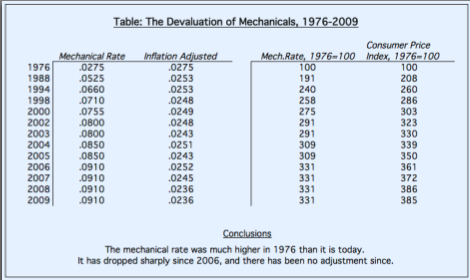 The Devaluation of Mechanicals
